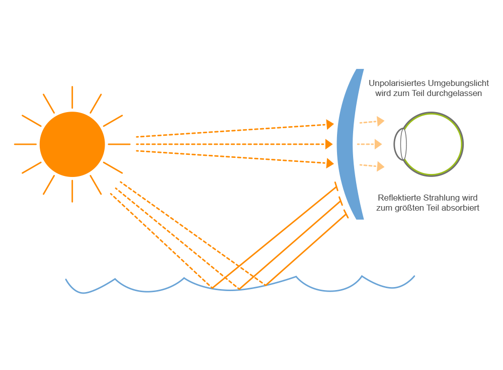 Funktion des Polfilters