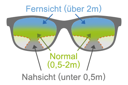 Was zeichnet Gleitsichtbrillen aus