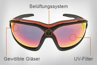 Sportbrille Aufbau